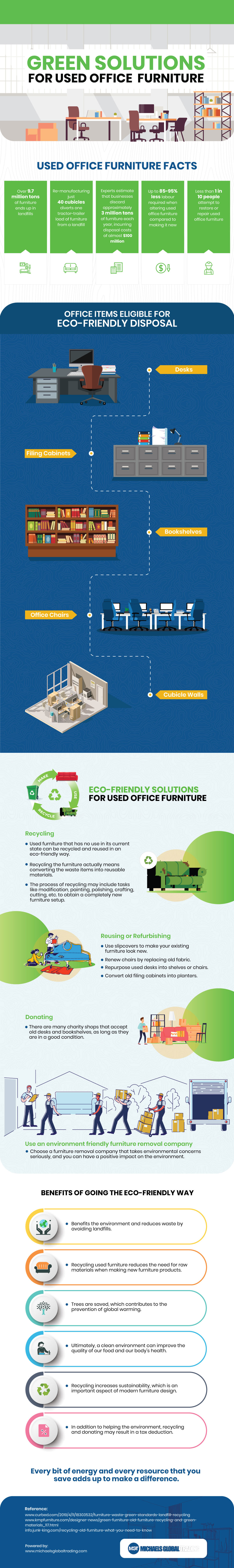 Green Solutions For Used Office Furniture